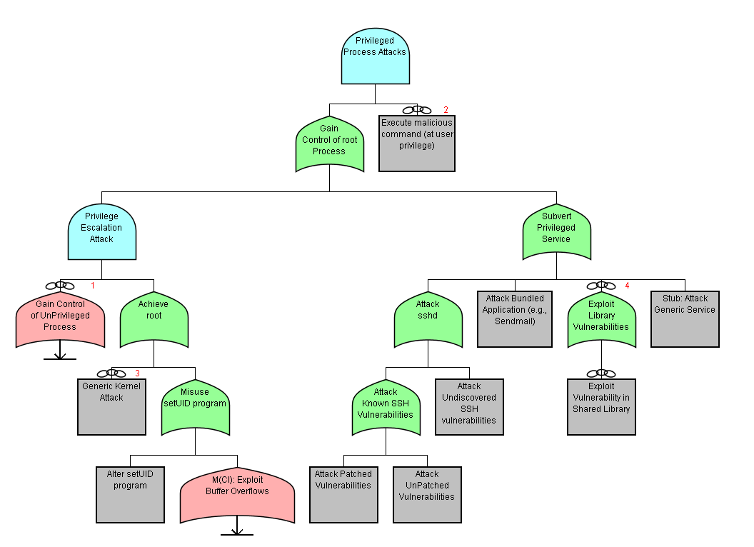 analysis of attack tree process Asset definition and value analysis risk analysis process threat assessment  and evaluation attack tree definition and analysis vehicle network topology.